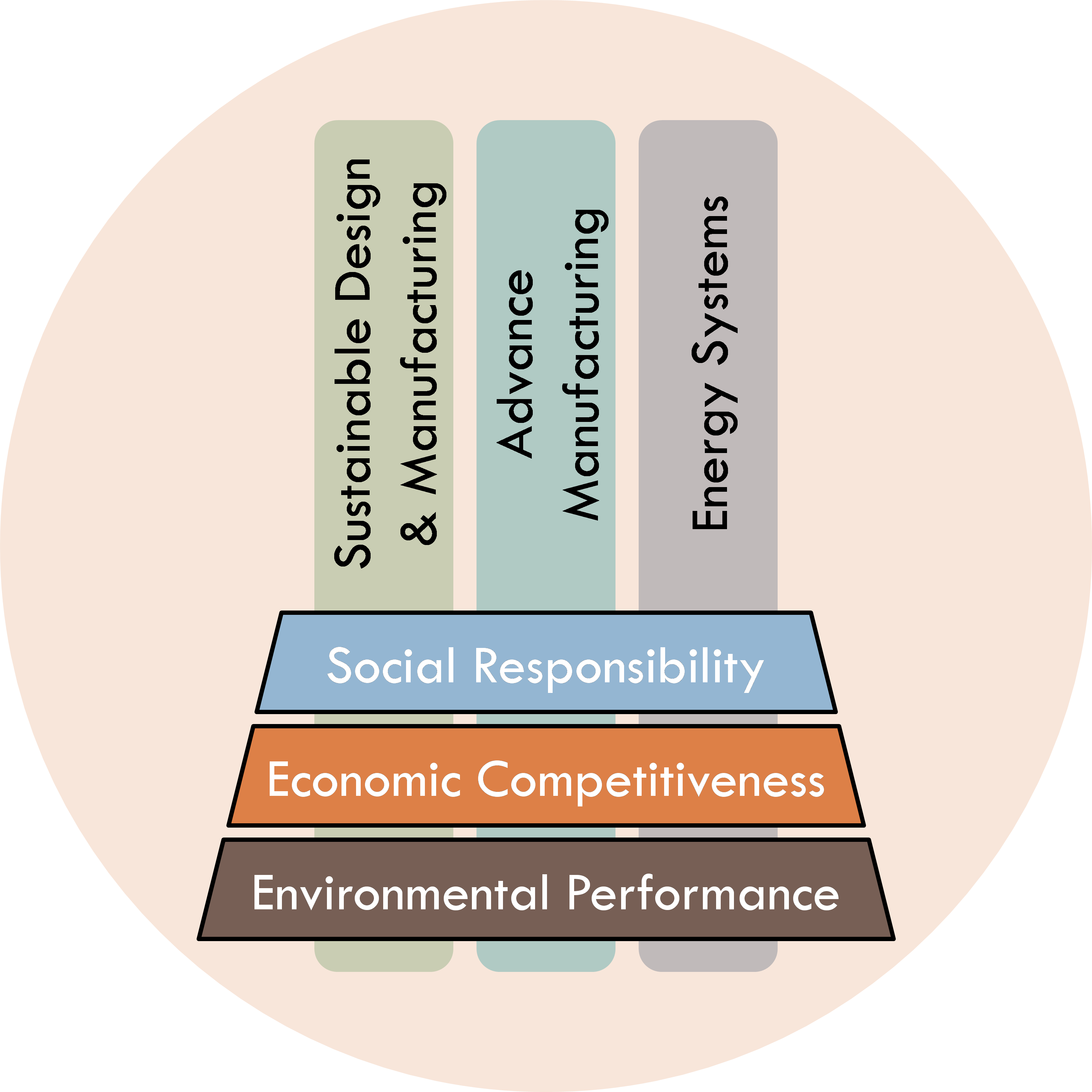 design and sustainability Design for sustainability how to use design sustainability in products and services design sustainable can apply to products, services or social consciousness of the importance of the environment and the limited resources on the planet.