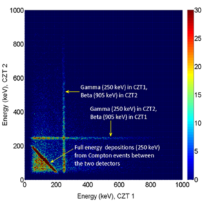 2-D beta-gamma coincidence energy spectrum from 131mXe collected by our TECZT detection system