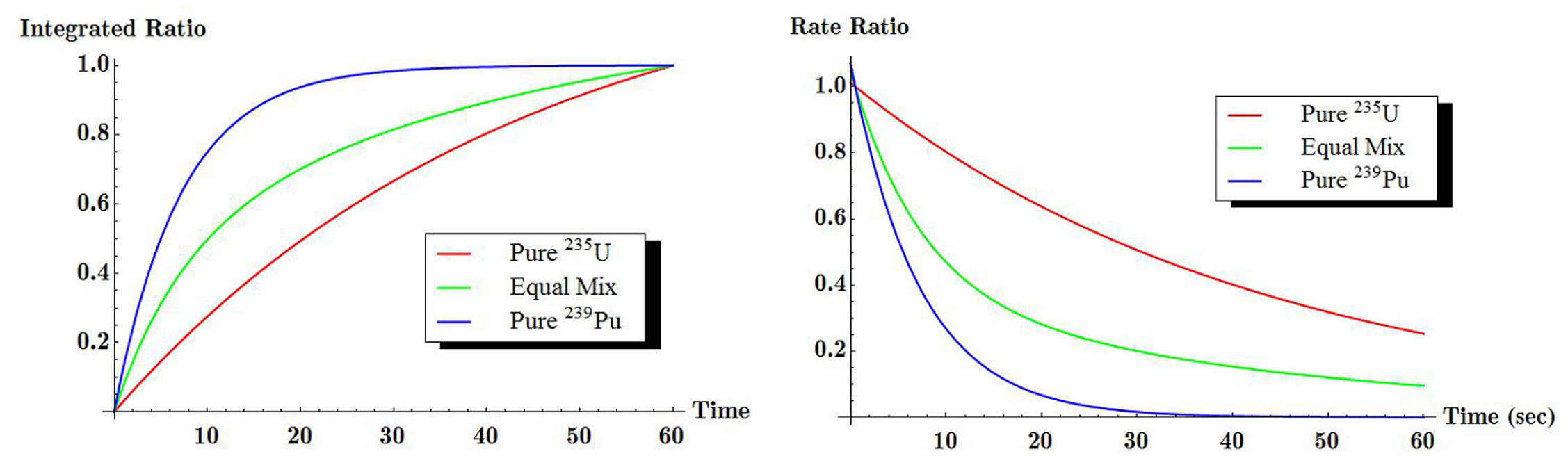 Temporal Gamma-ray Spectroscopy ratios