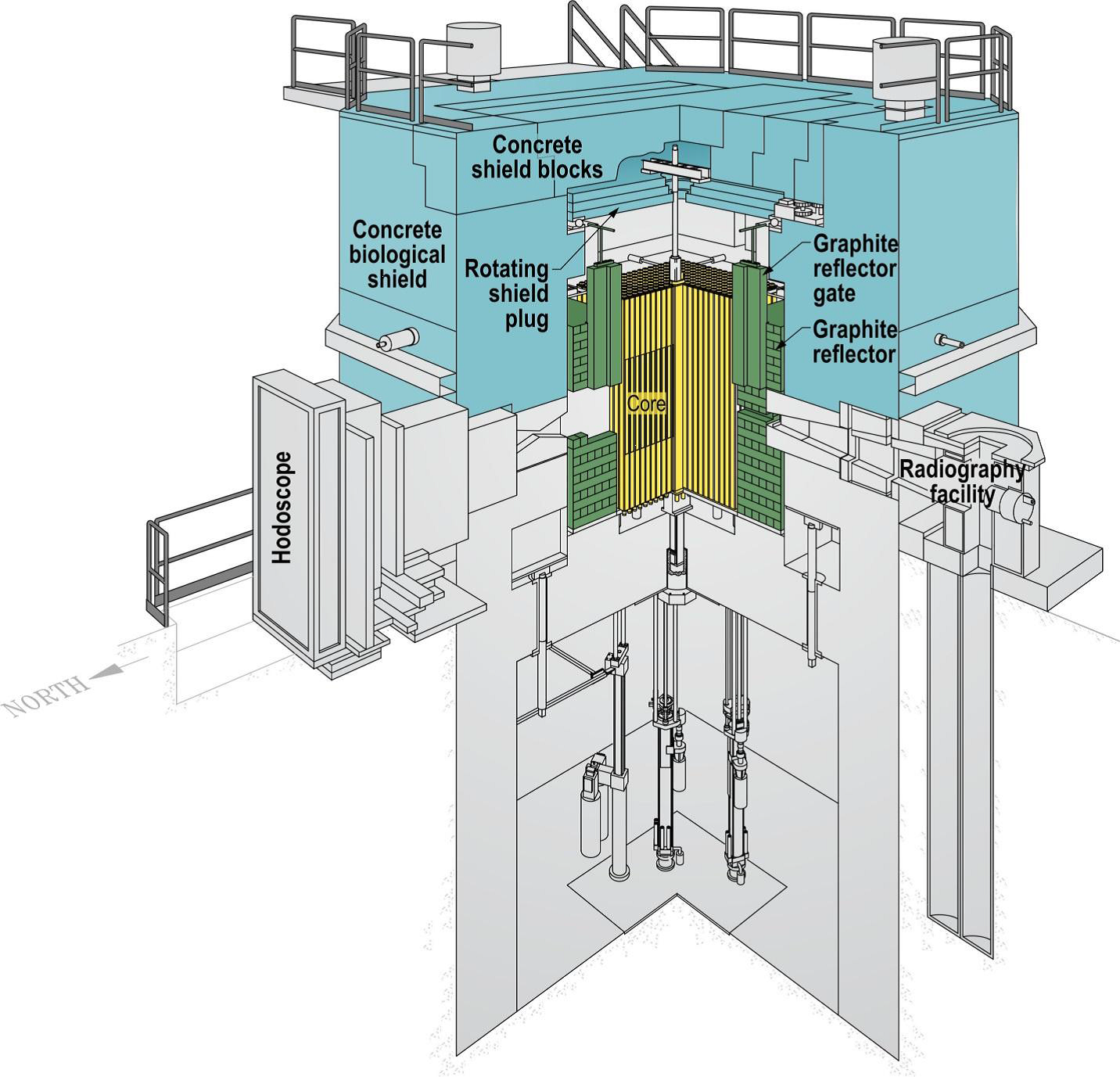 Transient Reactor Test Facility (TREAT)